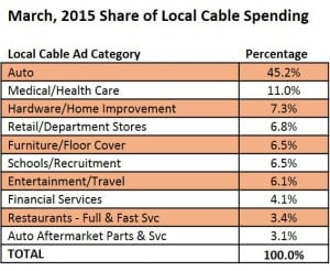 2015 share of local cable spending