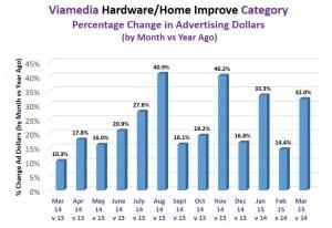 home improve category