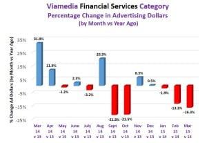 viamedia financial category