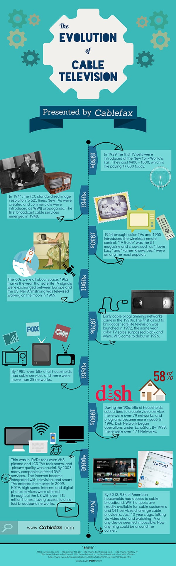 Evolution of Cable (web)