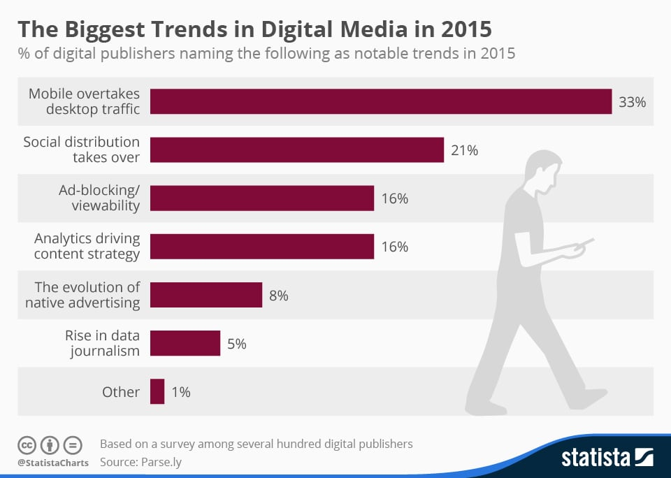 chartoftheday_4154_digital_media_trends_2015_n