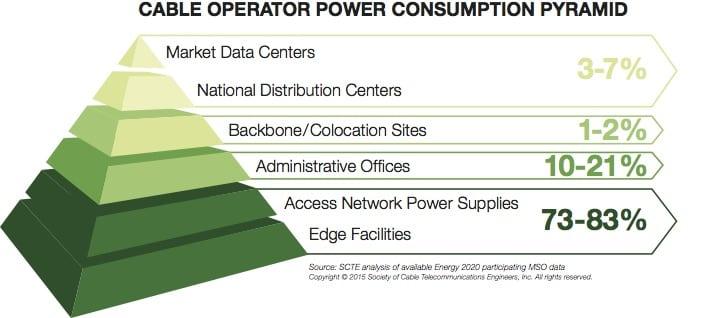 1--(Corrected)CableOperator_PowerConsumptionPyramid copy