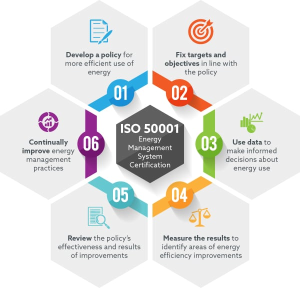 6-Benefits-of-ISO-50001