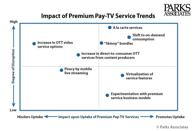 Chart-PA_Impact-Premium-PayTV