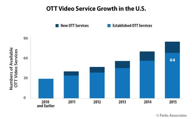 Chart-PA_OTT-Video-Service-Growth-US