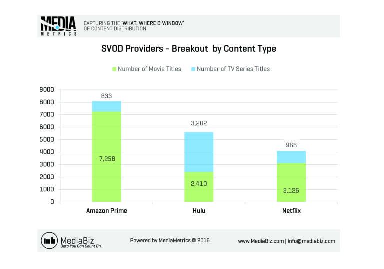 MediaMetrics charts for CableFax_2016-July_Week3_C10