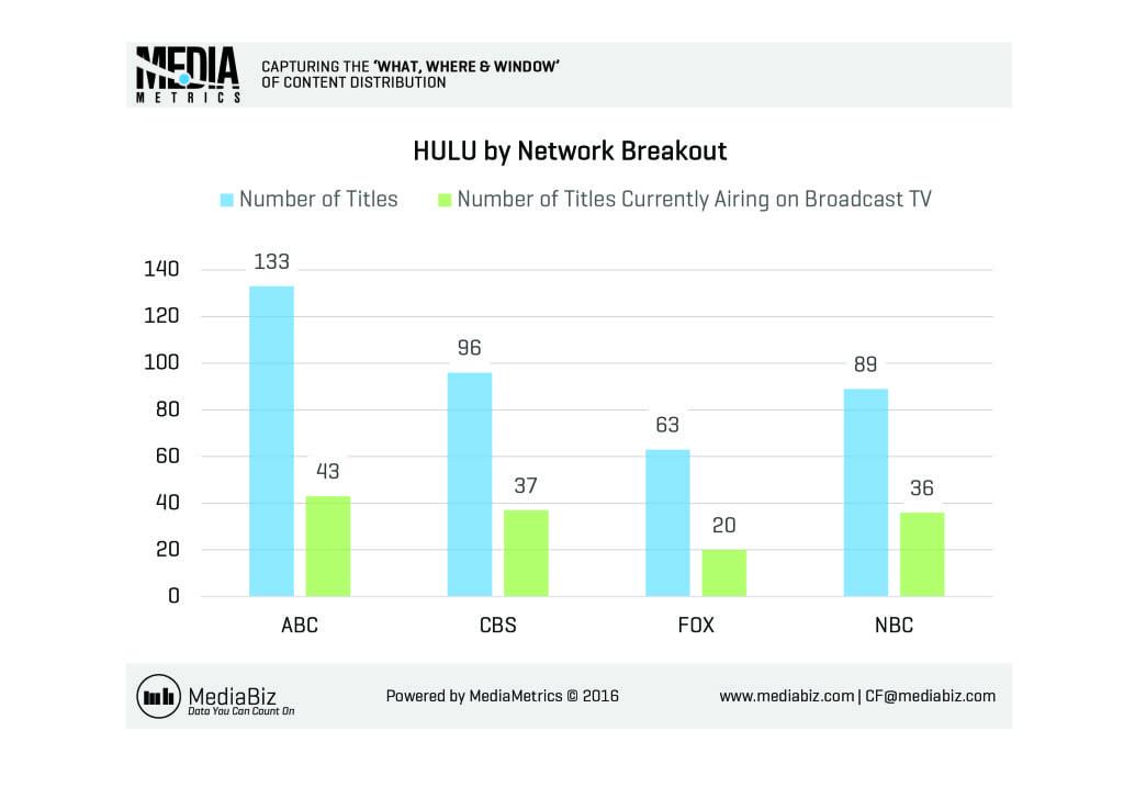 MediaMetrics charts for CableFax_2016-June_Week4_C9_3