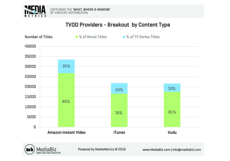 MediaMetrics charts for CableFax_2016-July_Week3_C11