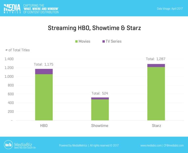 MediaMetrics charts for CableFax_2017-April_Week3_C21_Premiums_SHO-STARZ...