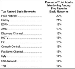 food network id basic networks
