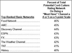 Basic Networks Cord-cutters