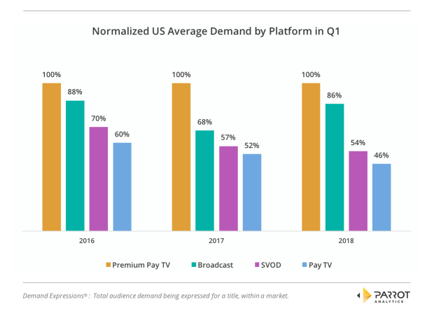 Parrot Analytics Normalized US Average Demand by Platform Broadcast