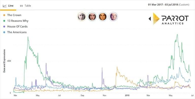 parrot analytics content