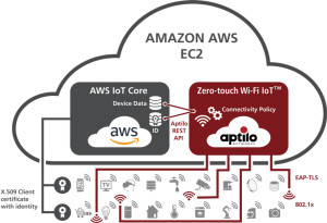Creating Mass-Market Availability of Wi-Fi-based IoT Devices - Aptilo Zero-touch Wi-Fi IoT Connectivity