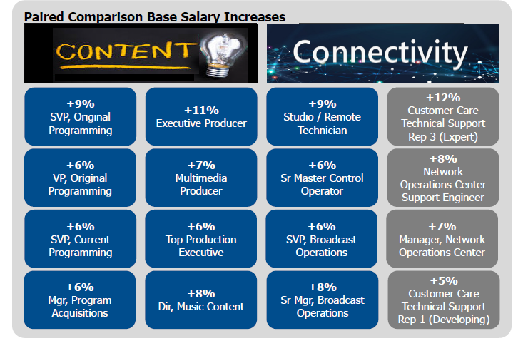2019 pay increases in hot job categories in C2HR's annual compensation survey.