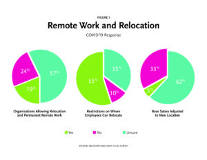C2HR Remote Work and Relocation Data